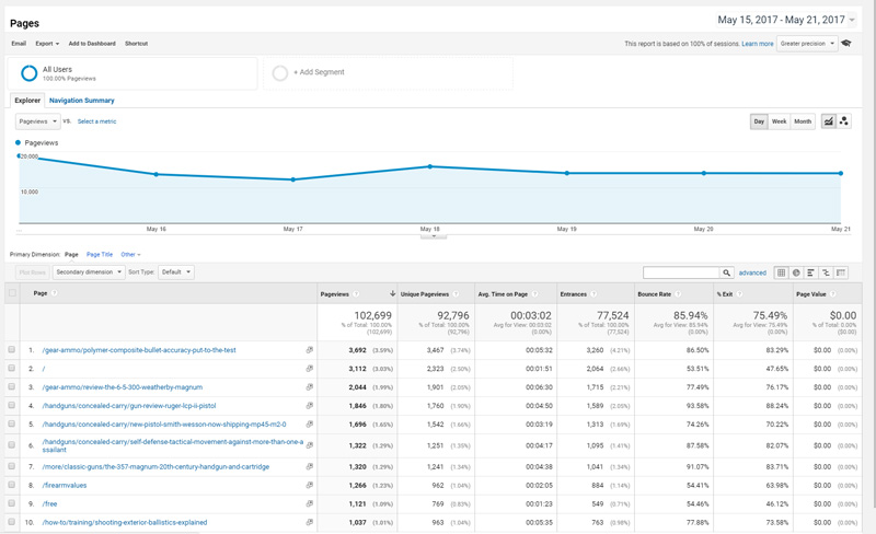 Google Analytics Content Dashboard